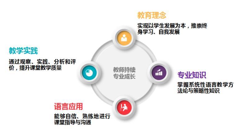 产品理念 2 - 英语教师专业发展课程